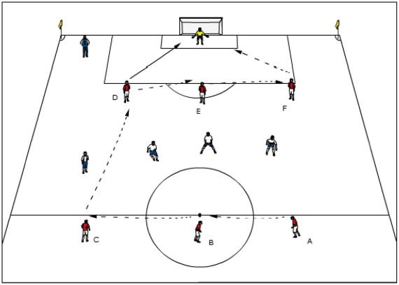 Kombinationsspiel 6 gegen 4 mit Torabschluss