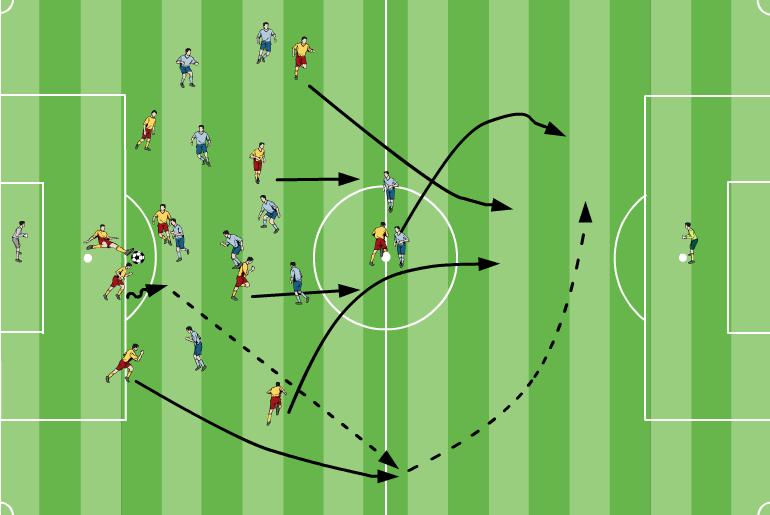 Ein einfacher Konter-Spielzug gegen eine aufgerückte Viererkette 1