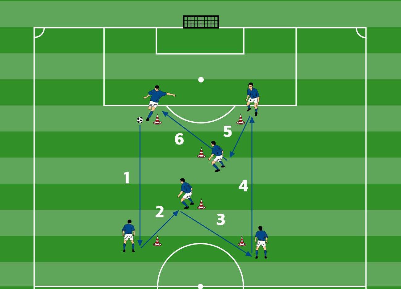 Doppelpass-Übung nach Positionen