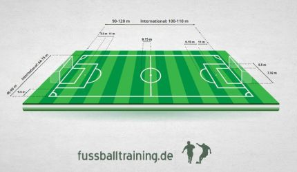 Größe Fussballfeld
