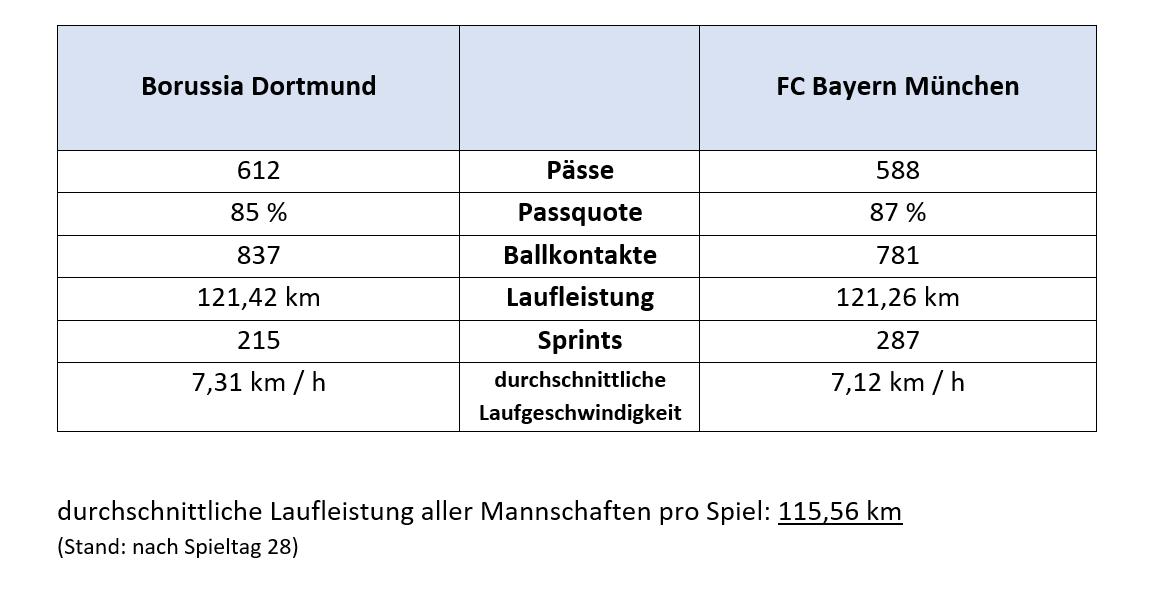 spielstatistik dortmund gegen Bayern