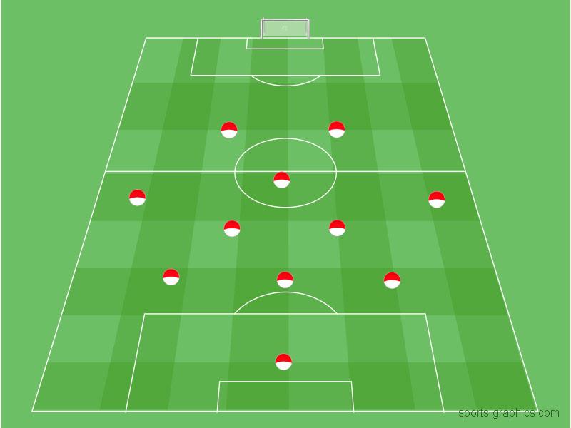 3-5-2 Spielsystem