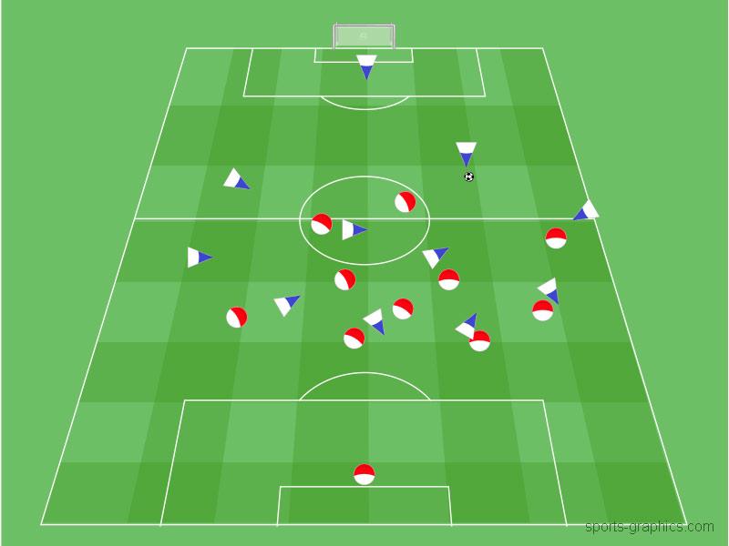 4-3-3 Defensiv verschieben