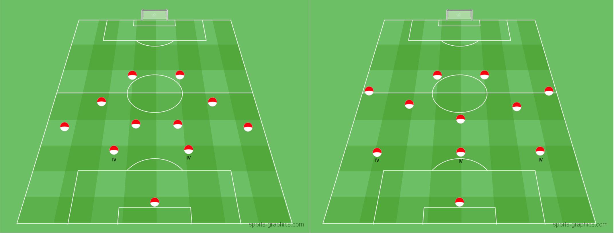 Innenverteider - Position im Fußball in verschiedenen Spielsystemen