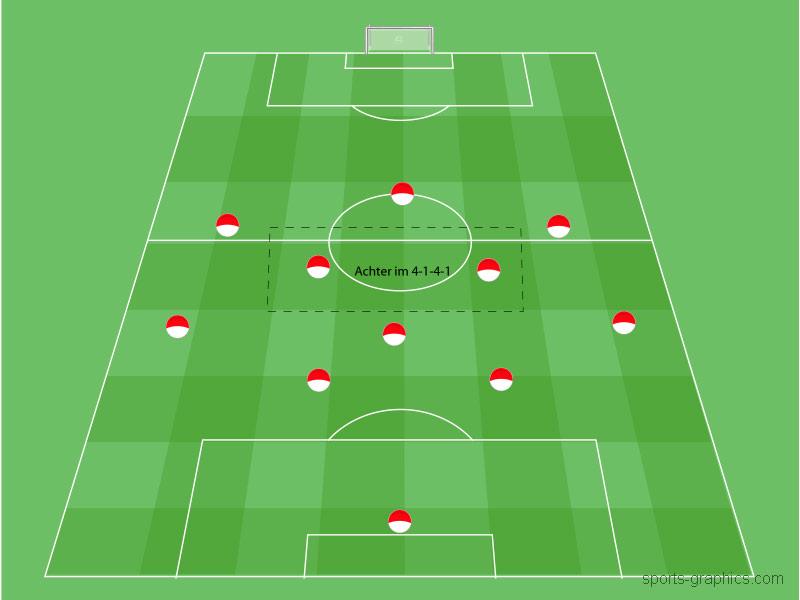 8er im 4-1-4-1 Positionen im Fussball