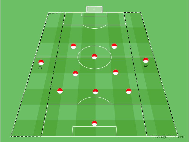 Positionsspiel Außenverteidiger im Fussball