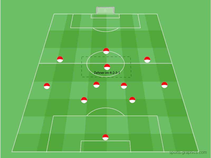 Fussballpositionen: 10er