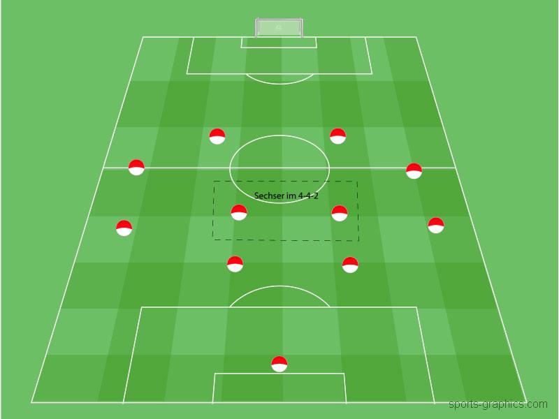 6er Position im Fussball - 4-4-2