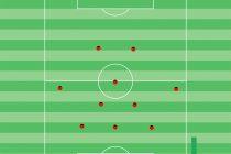 Fußballtraining: Moderne Spielsysteme, Das 3-5-2 trainieren