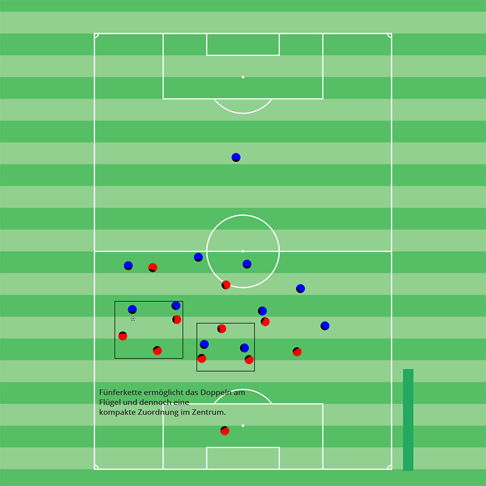 Fußballtraining Moderne Spielsysteme 3-5-2