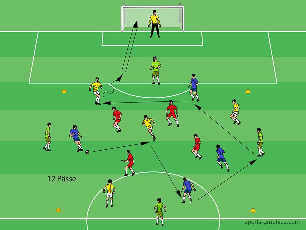 Fußballtraining - das 3-5-2 Spielsystem trainieren
