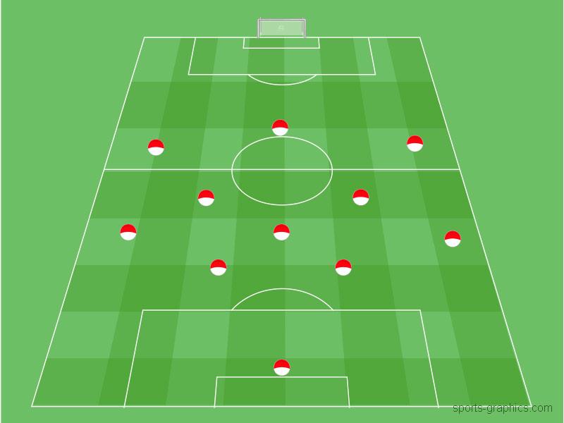 Fussballtraining im 4-3-3