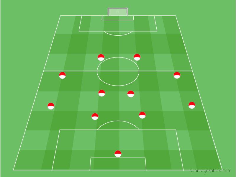 4-4-2 flach Spielsystem im Fussball