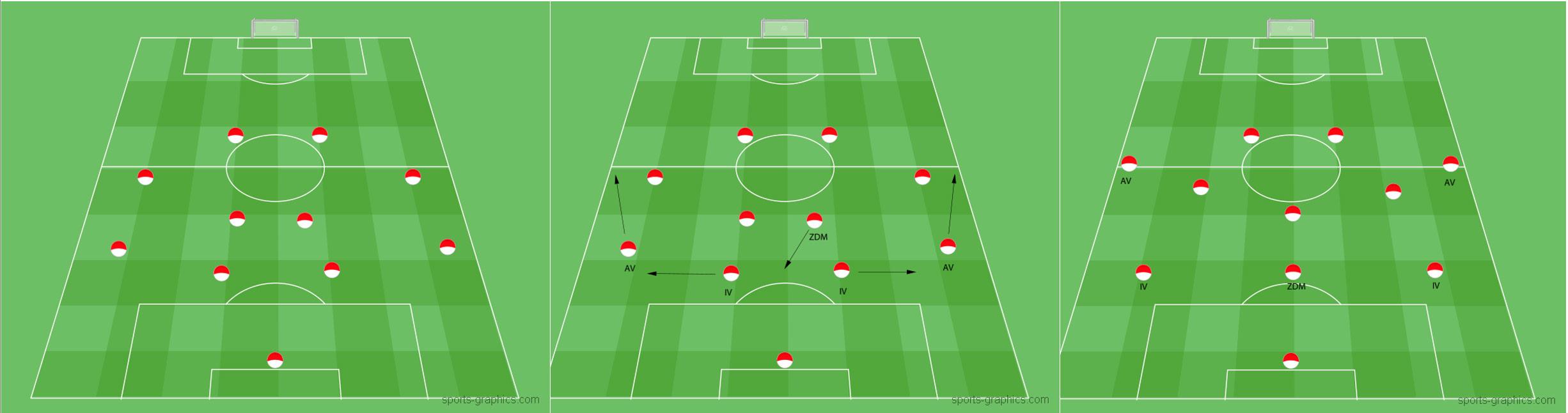 Flexibilität der Spielsysteme 4-4-2 und 3-5-2
