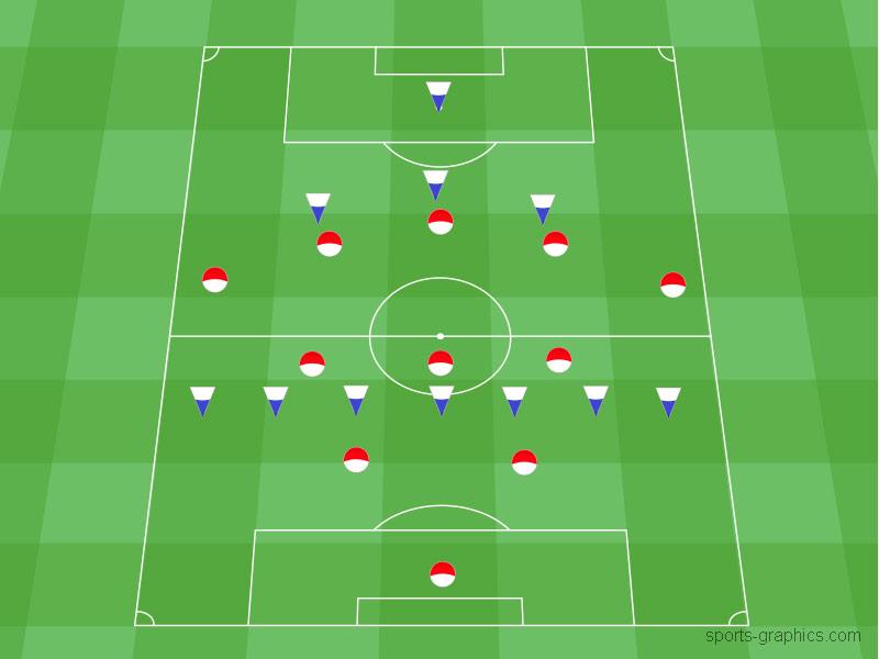 schottische Furche als taktisches Mittel im Fußball