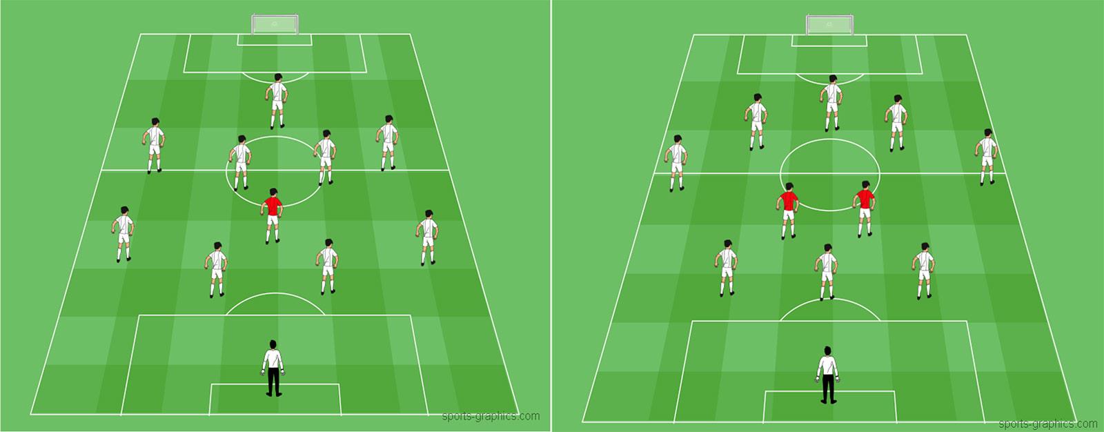 Zentrales Defensives Mittelfeld im Positionsspiel
