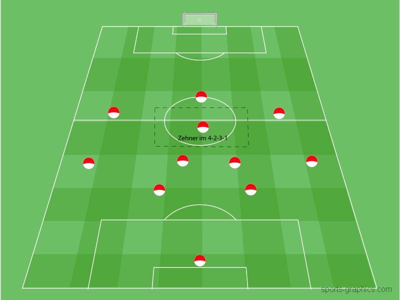 Die Position des 10er/Zehner im Fußball-Spielsystem