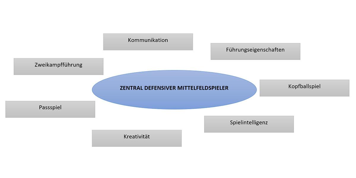 Eigenschaften Zentrales Mittelfeld