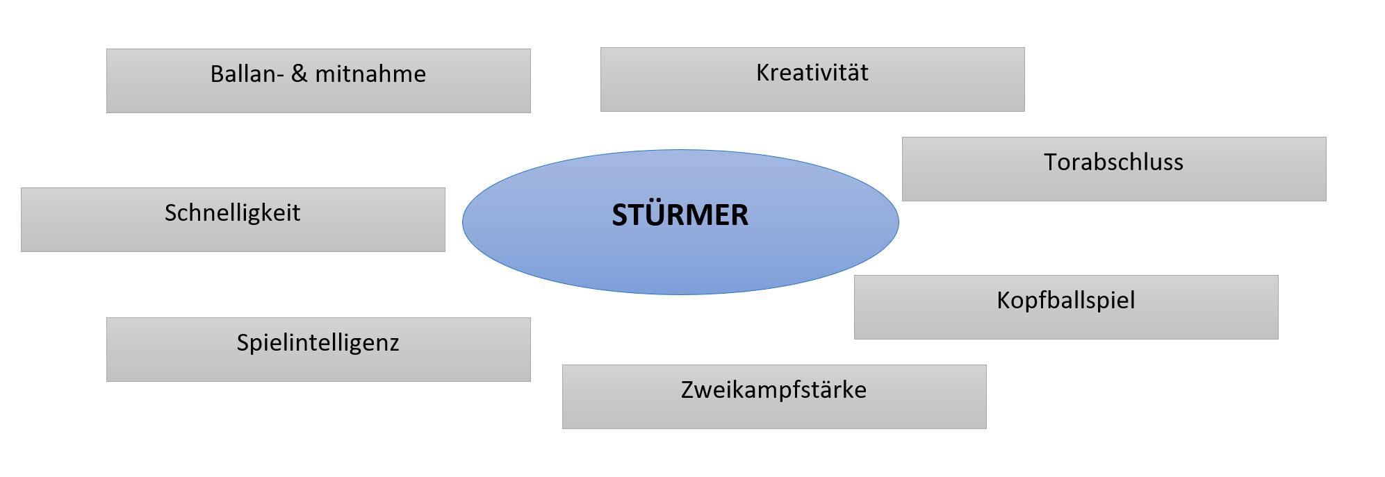 Die Eigenschaften eines Stürmers auf einen Blick - fussballtraining
