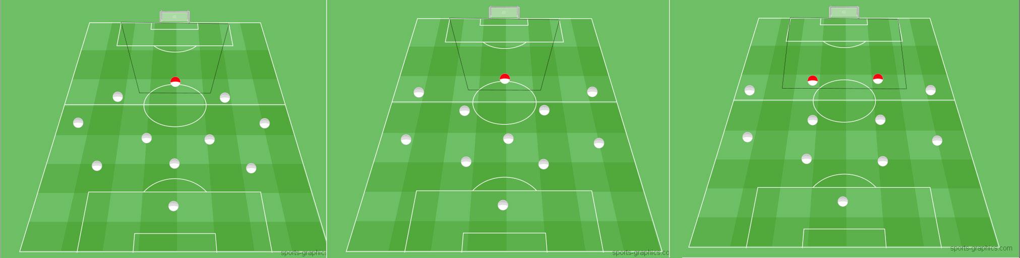 Das Positionsspiel des Stürmers im Fußball