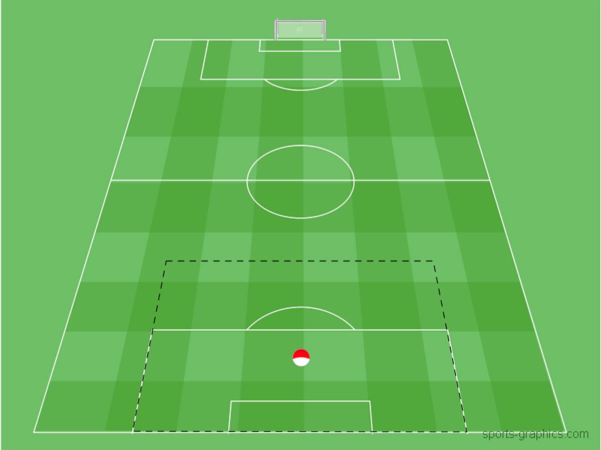 Torhüter im Positionsspiel