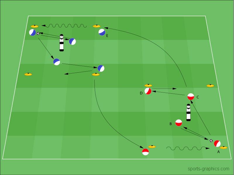 Spielverlagerungen optimal trainieren und erfolgreich Anwenden!