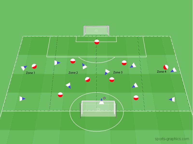 4 - Zonen - Spiel Seitenverlagerungen Seitenwechsel