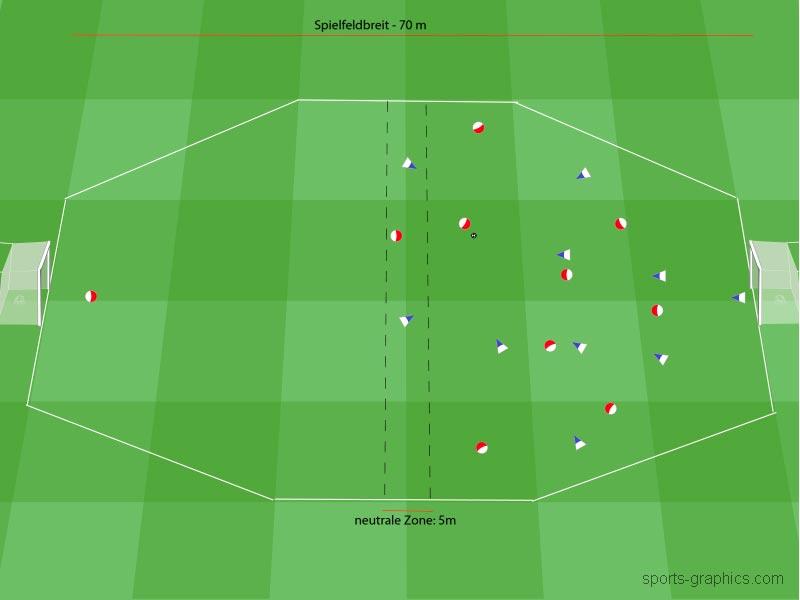 Umschaltspiel gezielt trainieren - Fokus: Balleroberung und ein schneller Konter durch die Mitte.