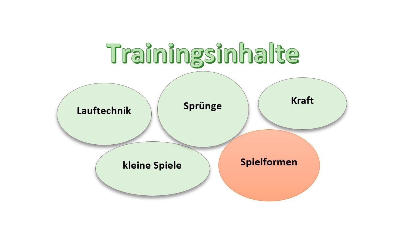 5 Trainingsinhalte, wie du die Schnelligkeit trainieren kannst