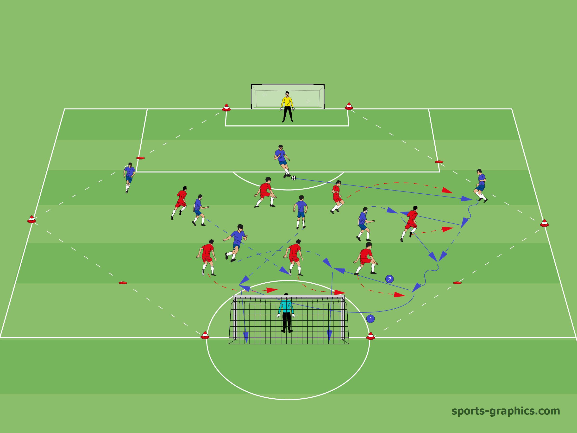 Spielform zum Gruppentaktischen Offensivspiel